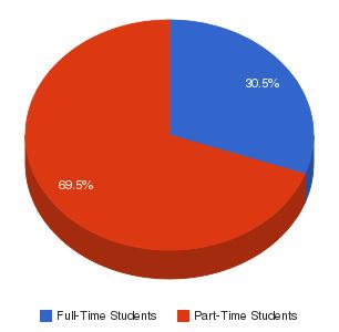 Broward College Enrollment Breakdown