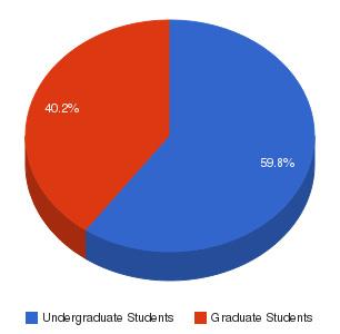 South University-Savannah sch graduate