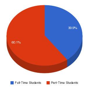 Phillips Community College of the University of Arkansas Enrollment Breakdown