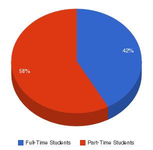 Argosy University-Twin Cities Enrollment Breakdown