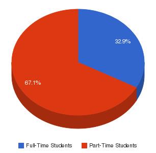 New Mexico Junior College Enrollment Breakdown
