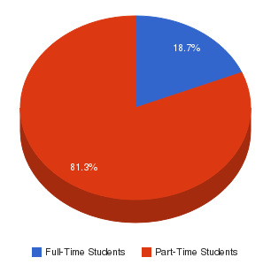 National American University-Overland Park Enrollment Breakdown