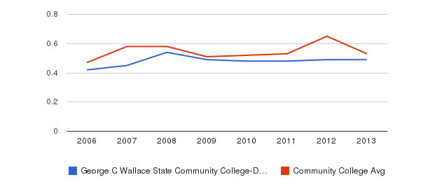 George C Wallace State Community College-Dothan Diversity Score&nbsp(2006-2013)