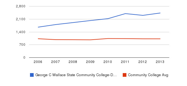 George C Wallace State Community College-Dothan Part-Time Students&nbsp(2006-2013)