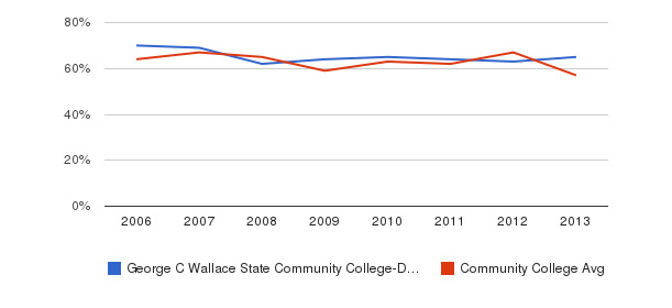 George C Wallace State Community College-Dothan White&nbsp(2006-2013)