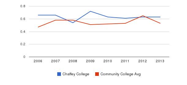 Chaffey College Diversity Score&nbsp(2006-2013)