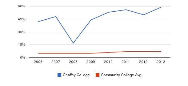 Chaffey College Hispanic&nbsp(2006-2013)