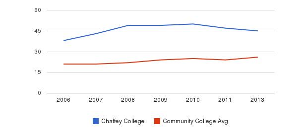 Chaffey College student staff&nbsp(2006-2013)