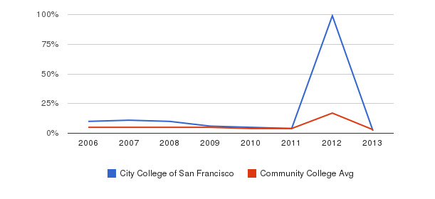 City College of San Francisco Unknown&nbsp(2006-2013)