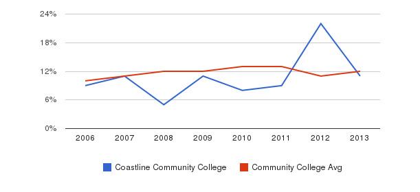 Coastline Community College Black&nbsp(2006-2013)