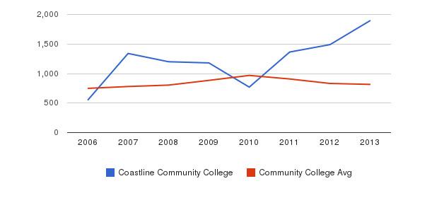 Coastline Community College Full-Time Students&nbsp(2006-2013)