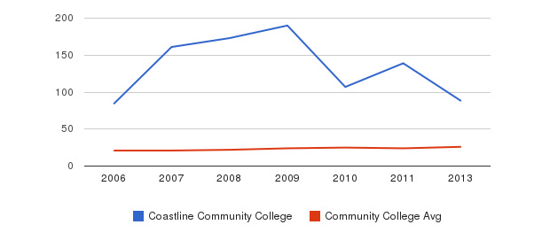 Coastline Community College student staff&nbsp(2006-2013)
