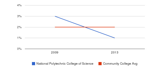 National Polytechnic College of Science Asian&nbsp(2009-2013)