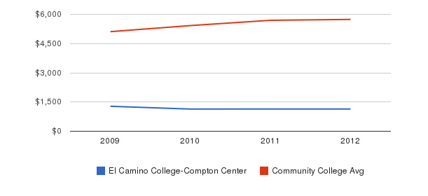 El Camino College-Compton Center In-State Tuition Fees&nbsp(2009-2012)