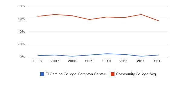 El Camino College-Compton Center White&nbsp(2006-2013)
