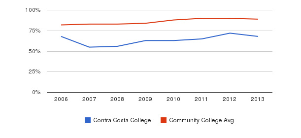 Contra Costa College % Students Receiving Some Financial Aid&nbsp(2006-2013)