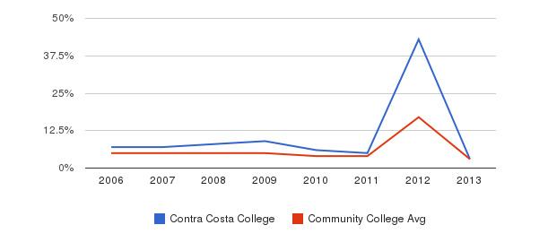 Contra Costa College Unknown&nbsp(2006-2013)