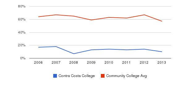 Contra Costa College White&nbsp(2006-2013)