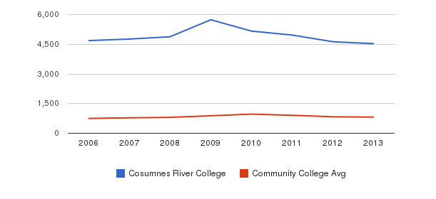 Cosumnes River College Full-Time Students&nbsp(2006-2013)