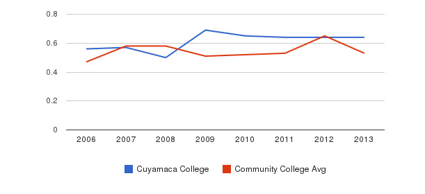 Cuyamaca College Diversity Score&nbsp(2006-2013)