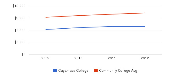 Cuyamaca College Out-State Tuition Fees&nbsp(2009-2012)