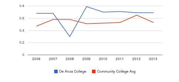 De Anza College Diversity Score&nbsp(2006-2013)