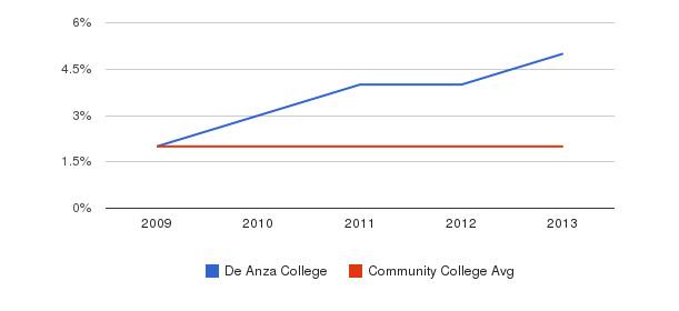 De Anza College More&nbsp(2009-2013)