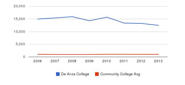 De Anza College Part-Time Students&nbsp(2006-2013)