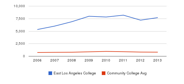 East Los Angeles College Full-Time Students&nbsp(2006-2013)