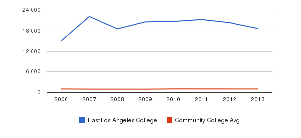East Los Angeles College Part-Time Students&nbsp(2006-2013)