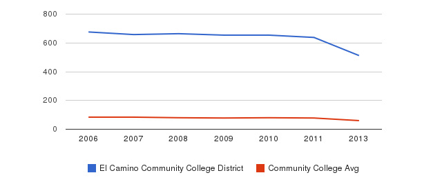 El Camino Community College District Total Faculty&nbsp(2006-2013)
