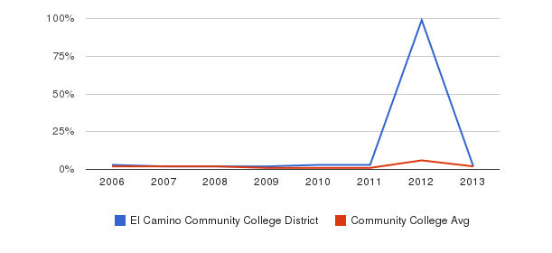 El Camino Community College District non_resident&nbsp(2006-2013)
