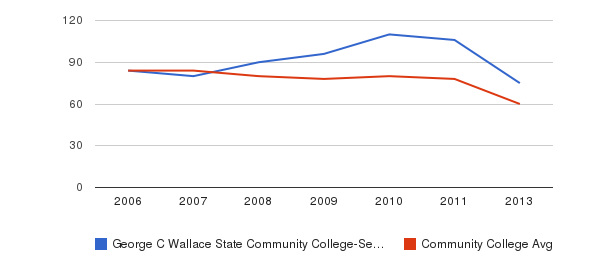 George C Wallace State Community College-Selma Total Faculty&nbsp(2006-2013)