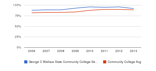 George C Wallace State Community College-Selma % Students Receiving Some Financial Aid&nbsp(2006-2013)