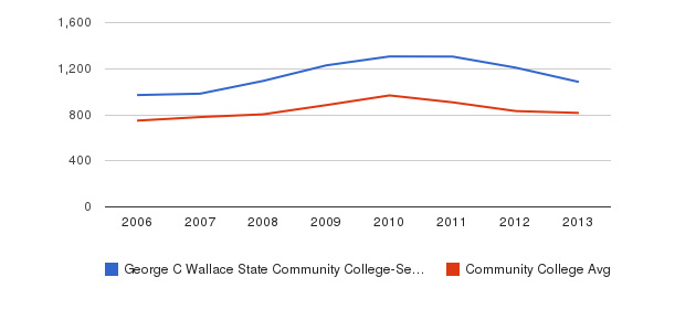 George C Wallace State Community College-Selma Full-Time Students&nbsp(2006-2013)