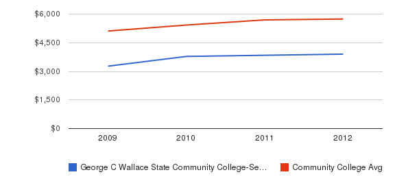 George C Wallace State Community College-Selma In-State Tuition Fees&nbsp(2009-2012)