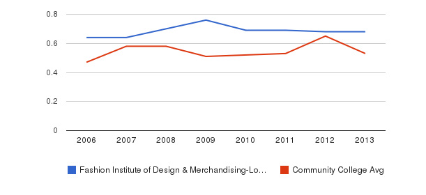 Fashion Institute of Design & Merchandising-Los Angeles Diversity Score&nbsp(2006-2013)