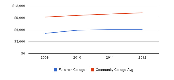 Fullerton College Out-State Tuition Fees&nbsp(2009-2012)