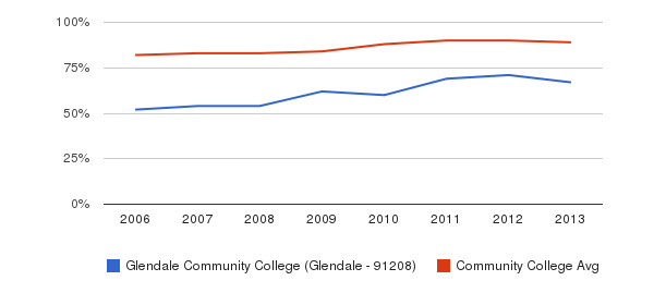 Glendale Community College (Glendale - 91208) % Students Receiving Some Financial Aid&nbsp(2006-2013)