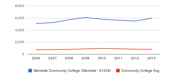 Glendale Community College (Glendale - 91208) Full-Time Students&nbsp(2006-2013)