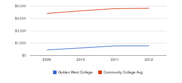Golden West College In-State Tuition Fees&nbsp(2009-2012)