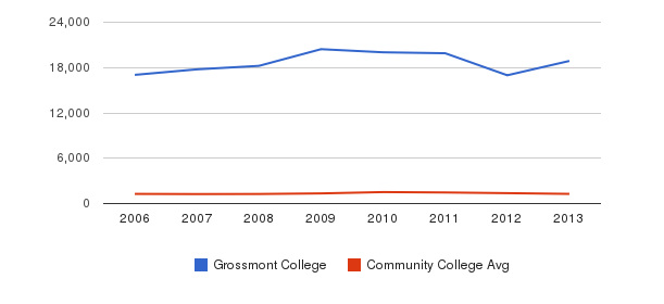 Grossmont College Total Enrollment&nbsp(2006-2013)