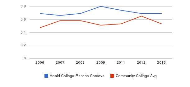 Heald College-Rancho Cordova Diversity Score&nbsp(2006-2013)