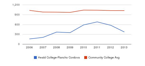 Heald College-Rancho Cordova Part-Time Students&nbsp(2006-2013)