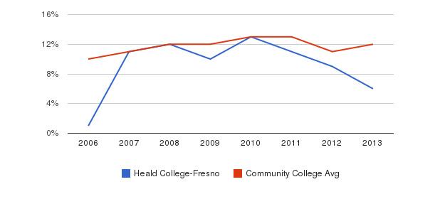 Heald College-Fresno Black&nbsp(2006-2013)