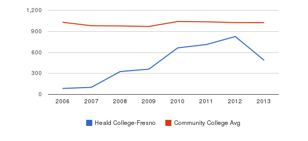 Heald College-Fresno Part-Time Students&nbsp(2006-2013)