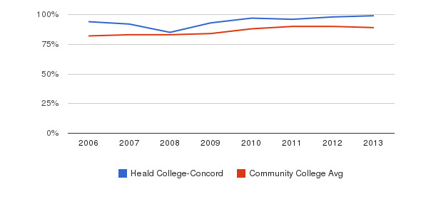 Heald College-Concord % Students Receiving Some Financial Aid&nbsp(2006-2013)