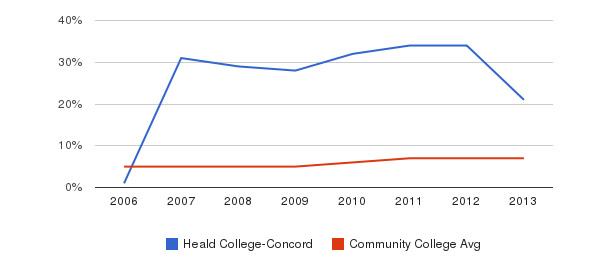 Heald College-Concord Hispanic&nbsp(2006-2013)