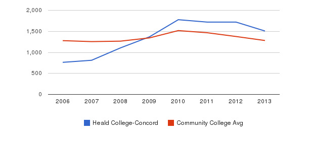 Heald College-Concord Total Enrollment&nbsp(2006-2013)