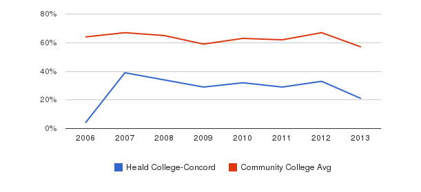 Heald College-Concord White&nbsp(2006-2013)